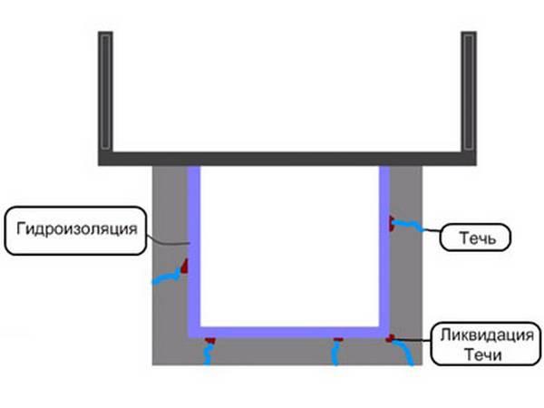 Как сделать гидроизоляцию в гараже 554