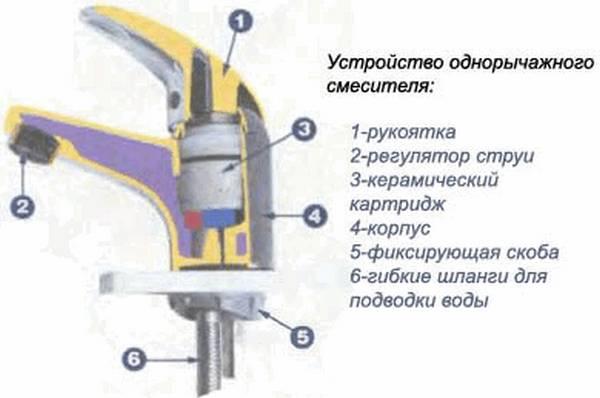 Инструкция как разобрать однорычажный смеситель шарового типа и починить самостоятельно
