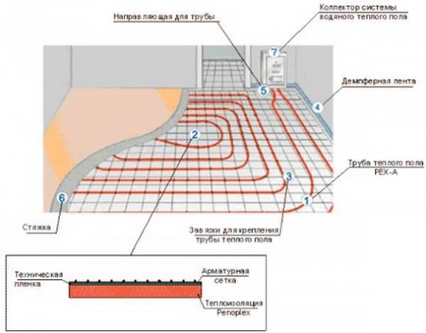большая стяжка для теплого пола пропорции корпус порошковым
